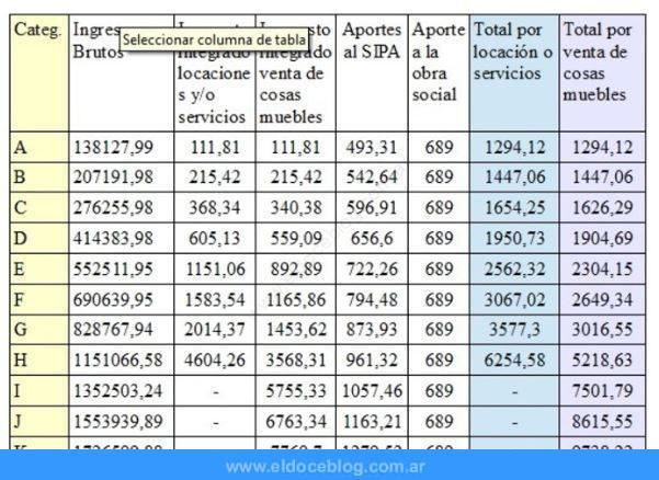 ¿Cuál Es La Tabla de Categorías Del Monotributo En Argentina En ?