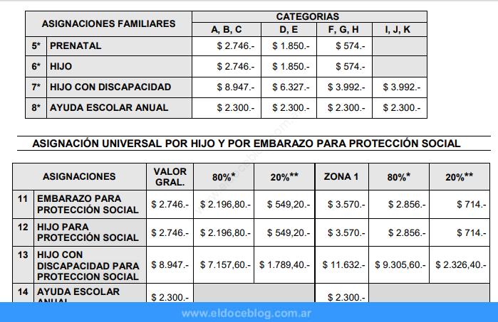 ¿Quiénes cobran el salario Familiar ANSES, cómo y dónde cobrarlo?